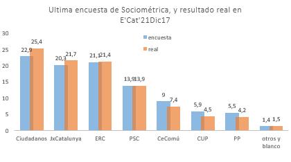 Auditoria y precisión de encuestas Sociometrica