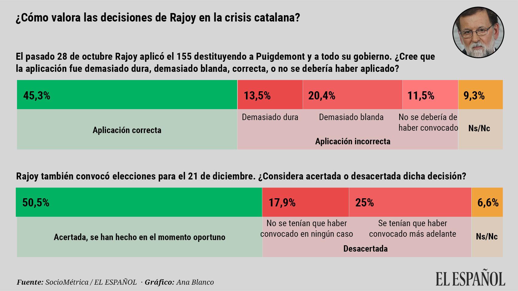 Ene18. Valoración decisiones Rajoy sobre crisis catalana