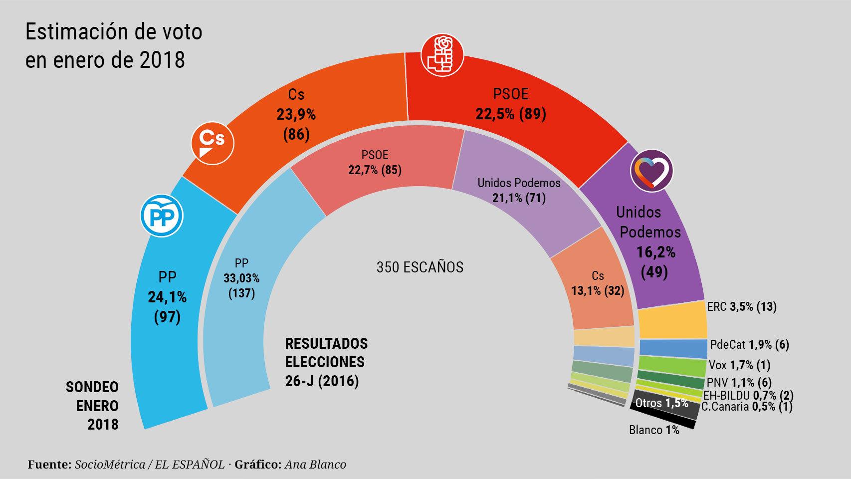 Tracking de voto a elecciones generales 2020 Sociométrica El Español