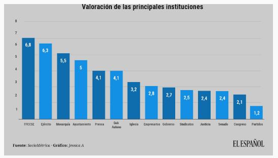Policía, Guardia Civil y Ejército, las instituciones mejor valoradas incluso por votantes de Podemos