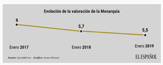 La valoración de la Monarquía cae pero mantiene el aprobado