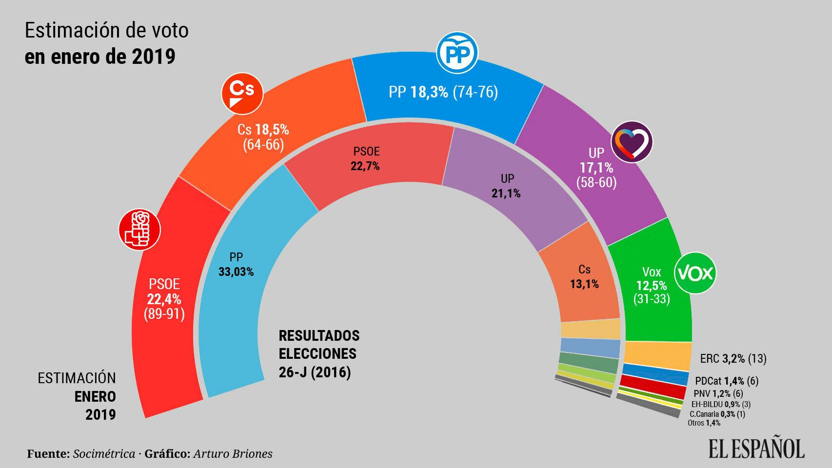 Estimación de voto España y escaños a elecciones generales en Enero de 2019