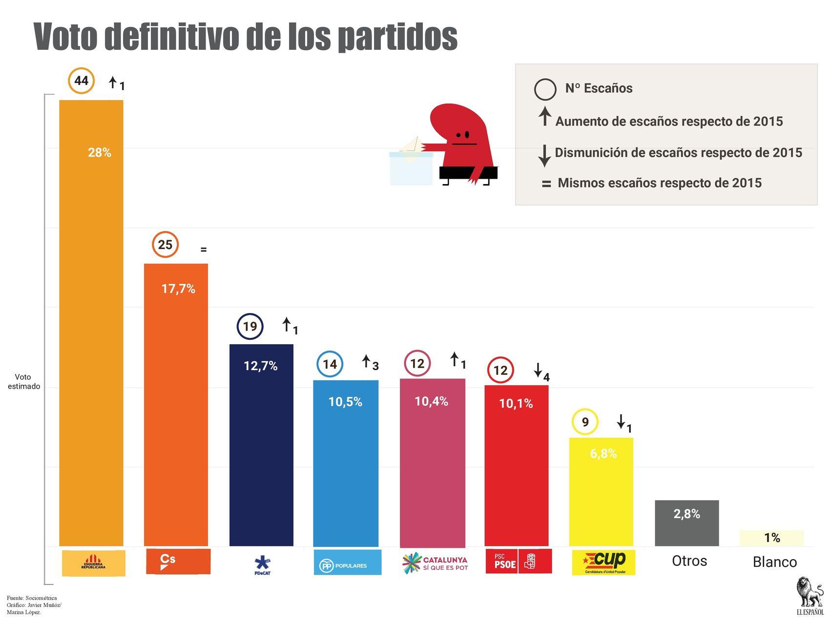 Estimación de voto en Cataluña. Sep17