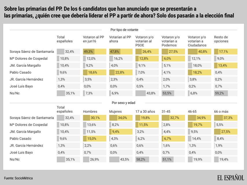 Primarias del PP. Cospedal, Casado o Santamaría