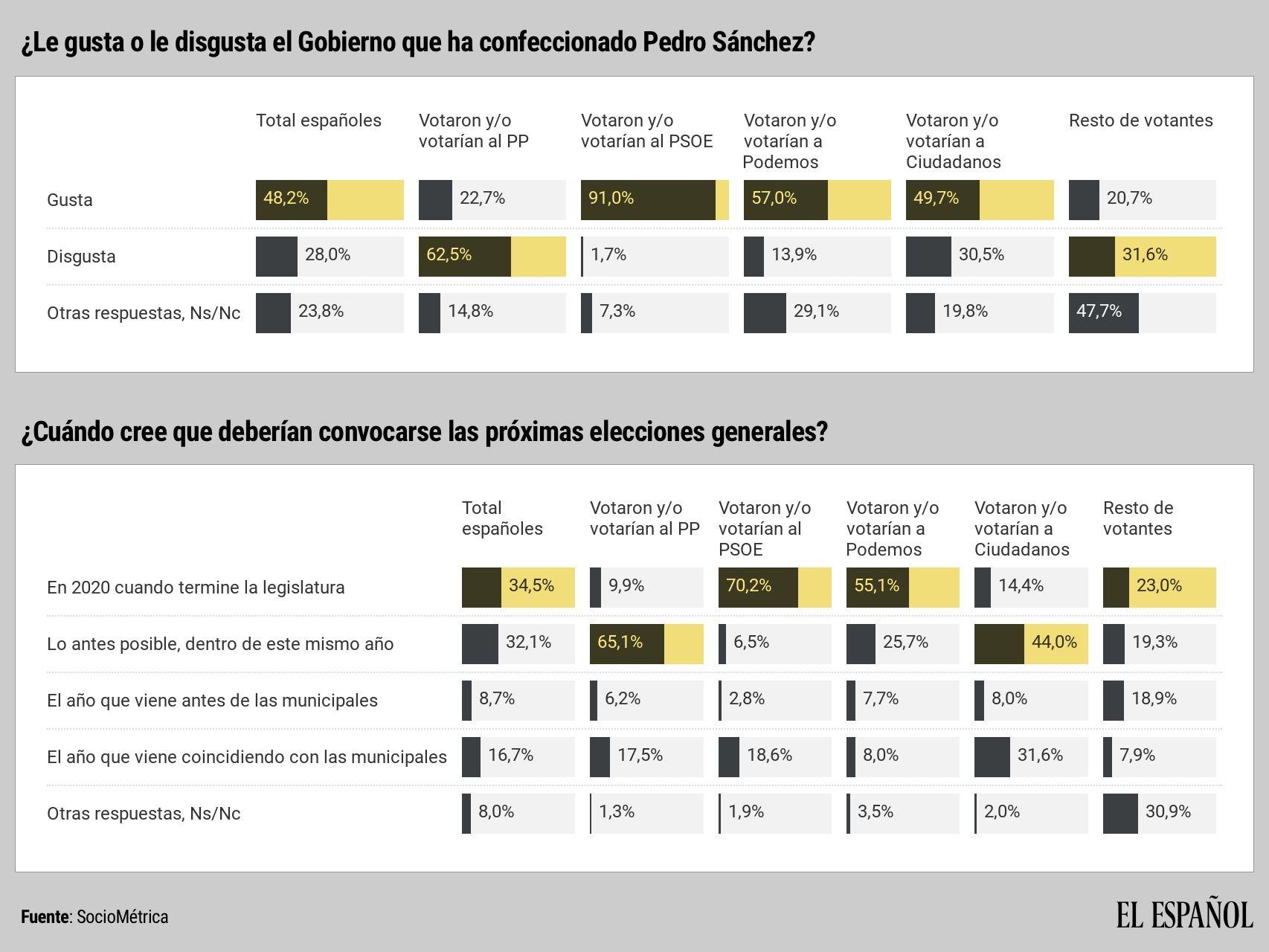 Jun18. Moción de censura y primer gobierno Sánchez
