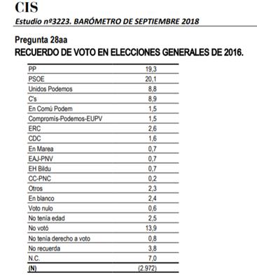 """Encuesta de voto de Septiembre de 2018. ¿ Dónde y porqué ha intentado engañar el CIS?.¿Cuál hubiera sido el resultado de la encuesta si se hubiera realizado un análisis """"normal""""?."""