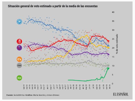 2019 comienza con PP, Cs y Vox sumando el 50% de votos según el promedio de encuestas